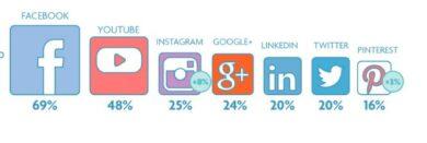 Digimeter 2016: wat is van belang voor jouw communicatieplan?