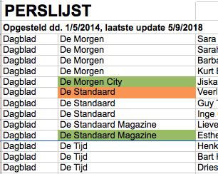perslijst